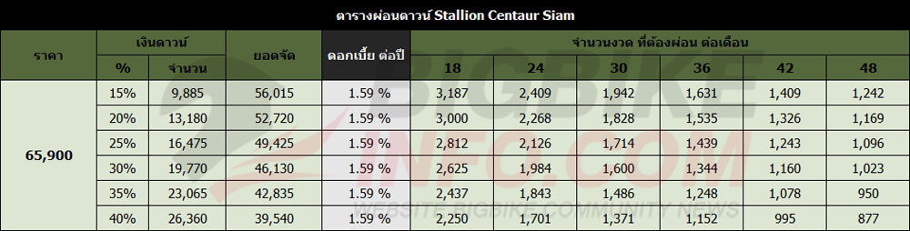 ตารางผ่อนดาวน์ Stallion Centaur Siam