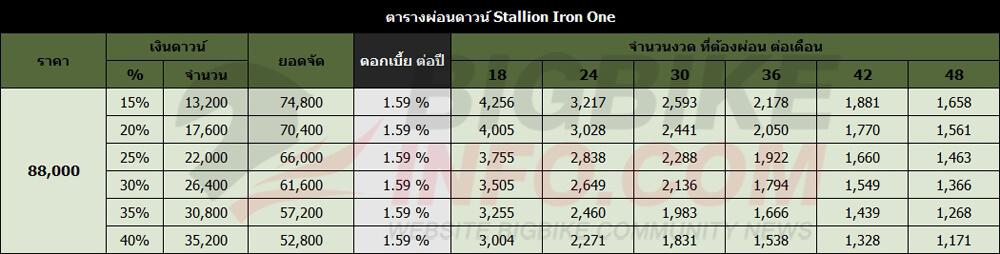 ตารางผ่อนดาวน์ Stallion Iron One