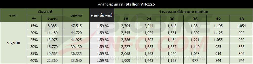 ตารางผ่อนดาวน์ Stallion VTR125