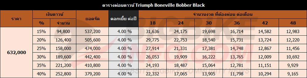 ตารางผ่อนดาวน์ Triumph Boneville Bobber Black