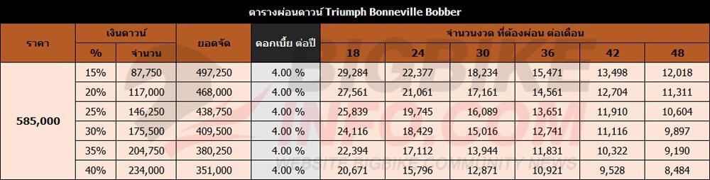ตารางผ่อนดาวน์ Triumph Bonneville Bobber