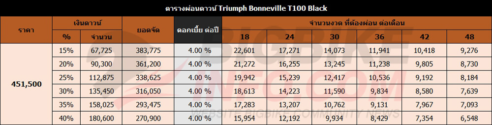 ตารางผ่อนดาวน์ Triumph Bonneville T100 Black