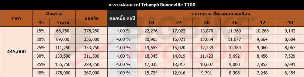 ตารางผ่อนดาวน์ Triumph Bonneville T100