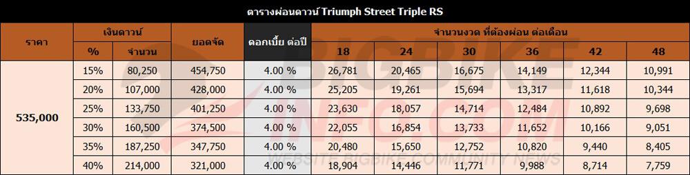 ตารางผ่อนดาวน์ Triumph Street Triple RS