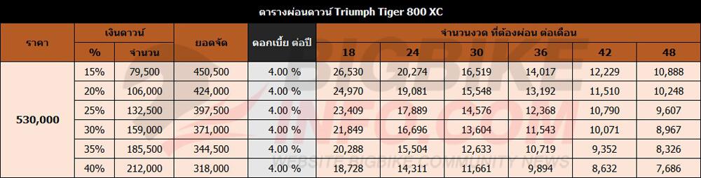 ตารางผ่อนดาวน์ Triumph Tiger 800 XC