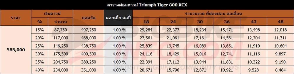 ตารางผ่อนดาวน์ Triumph Tiger 800 XCX