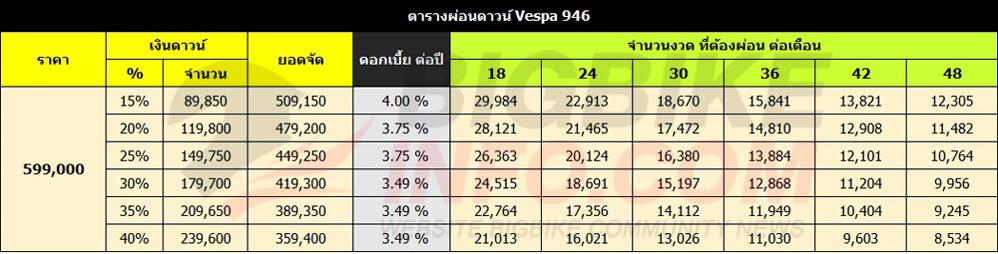 ตารางผ่อนดาวน์ Vespa 946 RED