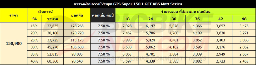 ตารางผ่อนดาวน์ Vespa GTS Super 150 I-GET ABS Matt Series