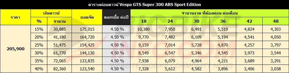 ตารางผ่อนดาวน์ Vespa GTS Super 300 ABS Sport Edition