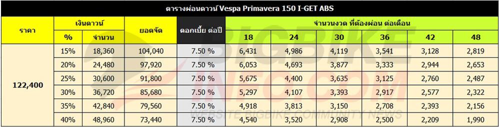 ตารางผ่อนดาวน์ Vespa Primavera 150 I-GET ABS