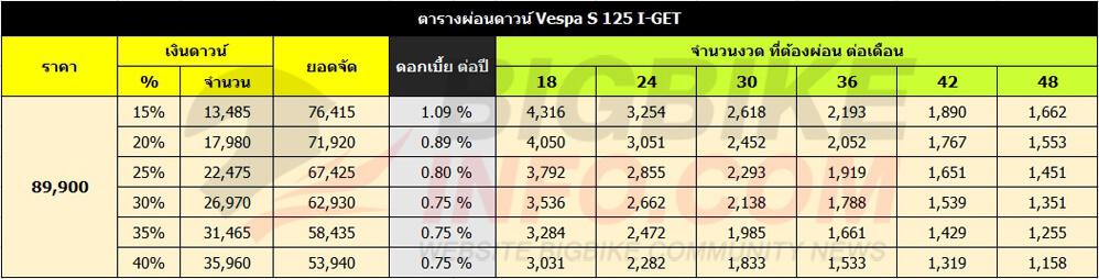 ตารางผ่อนดาวน์ Vespa S 125 I-GET