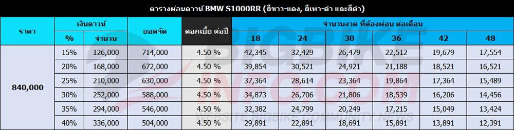 ตารางผ่อนดาวน์ BMW S1000RR(สีขาว-แดง, สีเทา-ดำ และสีดำ)
