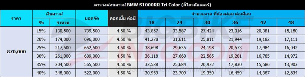 ตารางผ่อนดาวน์ BMW S1000RRTRI COLOR (สีไตรคัลเลอร์)