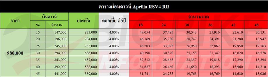 ตารางผ่อน ดาวน์ APRILIA RSV4 RR 2016