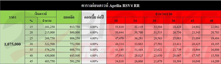 ตารางผ่อน ดาวน์ APRILIA RSV4 RR