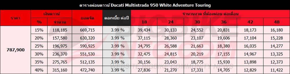 ตารางผ่อนดาวน์ ดูคาติ มัลติสตาด้า 950 White Adventure Touring