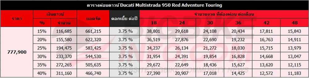 ตารางผ่อนดาวน์ ดูคาติ มัลติสตาด้า 950 Red Adventure Touring