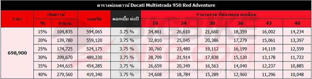 ตารางผ่อนดาวน์ ดูคาติ มัลติสตาด้า 950 Red Adventure