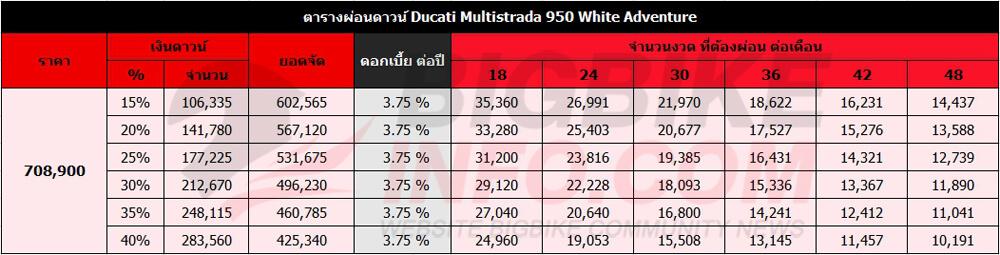 ตารางผ่อนดาวน์ ดูคาติ มัลติสตาด้า 950 White Adventure