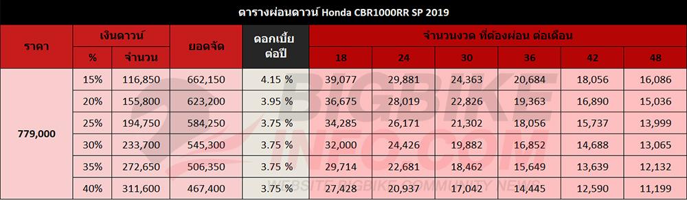 ตารางผ่อนดาวน์ Honda CBR1000RR SP 2019