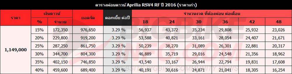 ตารางผ่อนดาวน์ Aprilia RSV4 RF ปี 2016 (ราคาเก่า)