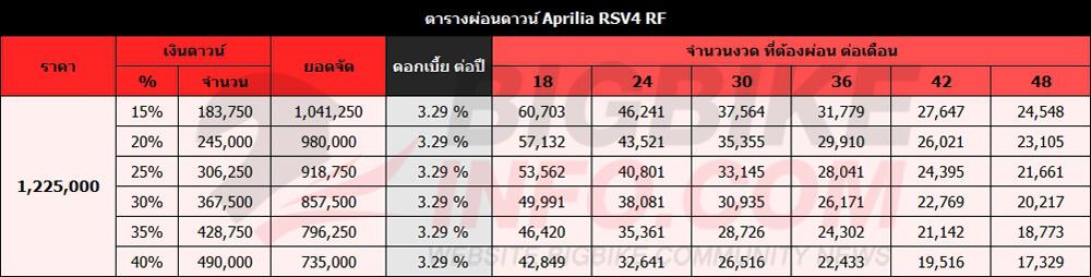 ตารางผ่อนดาวน์ Aprilia RSV4 RF
