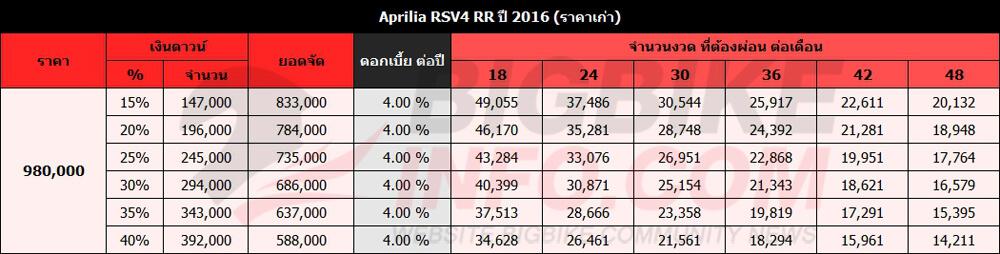 ตารางผ่อนดาวน์ Aprilia RSV4 RR ปี 2016 (ราคาเก่า)