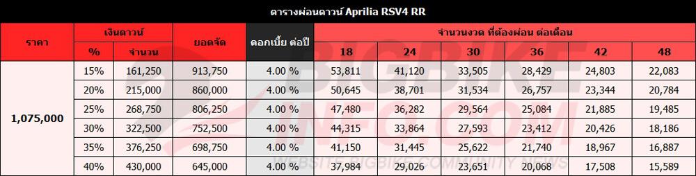 ตารางผ่อนดาวน์ Aprilia RSV4 RR