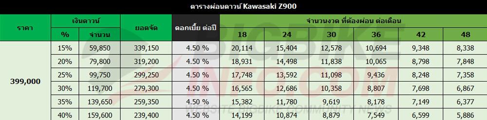 ตารางผ่อนดาวน์ Kawasaki Z900