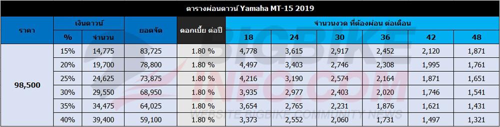 ตารางผ่อนดาวน์ Yamaha MT-15 2019