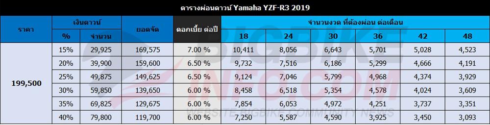 ตารางผ่อนดาวน์ Yamaha YZF-R3 2019