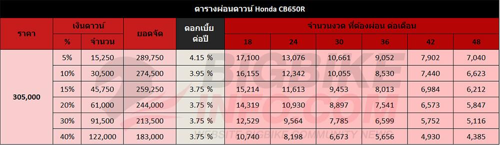 ตารางผ่อนดาวน์ Honda CB650R 2019