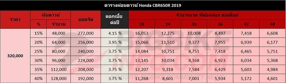 ตารางผ่อนดาวน์ Honda CBR650R 2019