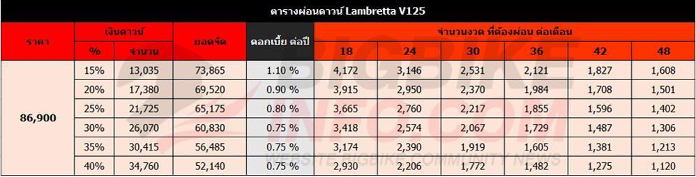 ตารางผ่อนดาวน์ Lambretta V125