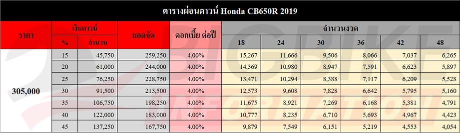 ตารางผ่อนดาวน์ Honda CB650R