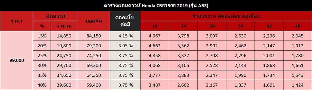 Honda CBR150R รุ่น ABS