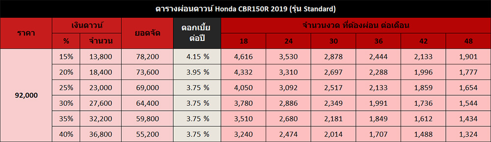 Honda CBR150R รุ่น Standard