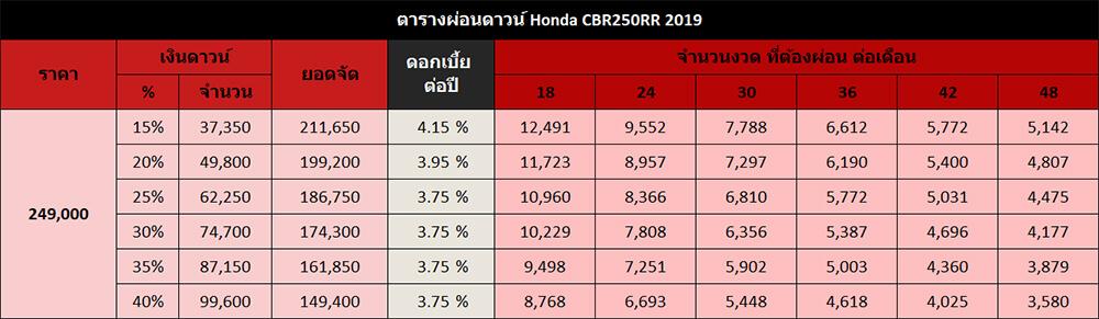 ตารางผ่อนดาวน์ Honda CBR250RR 2019