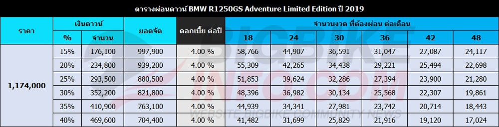 ตารางผ่อนดาวน์ BMW R1250GS Adventure Limited Edition ปี 2019
