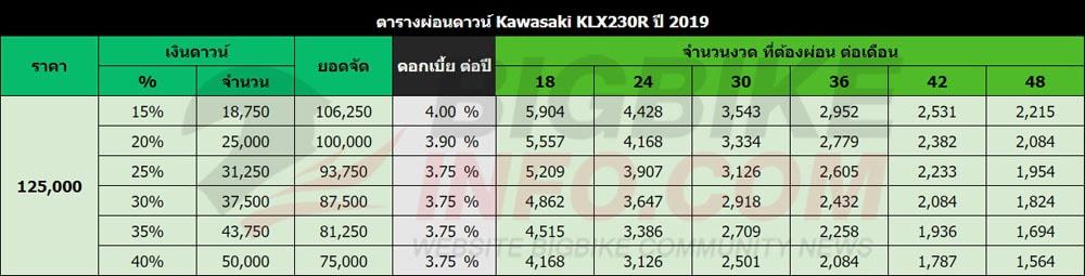 ตารางผ่อนดาวน์ Kawasaki KLX 230R 2019