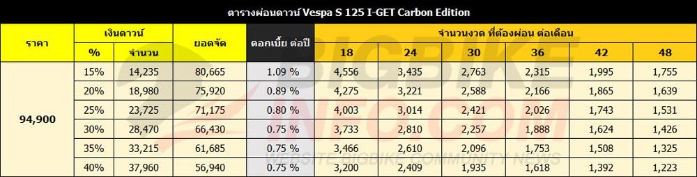 ตารางผ่อนดาวน์ เวสป้า เอส 125 ไอ–เก็ต คาบ็อน อิดิชั่น