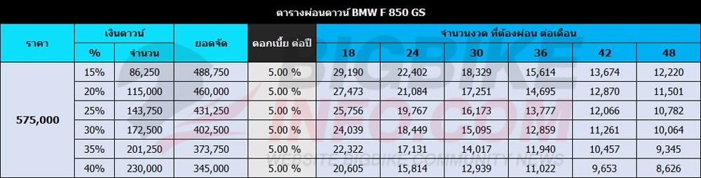 ตารางผ่อนดาวน์ BMW F 850 GS สี Tri Color ไตรคัลเลอร์